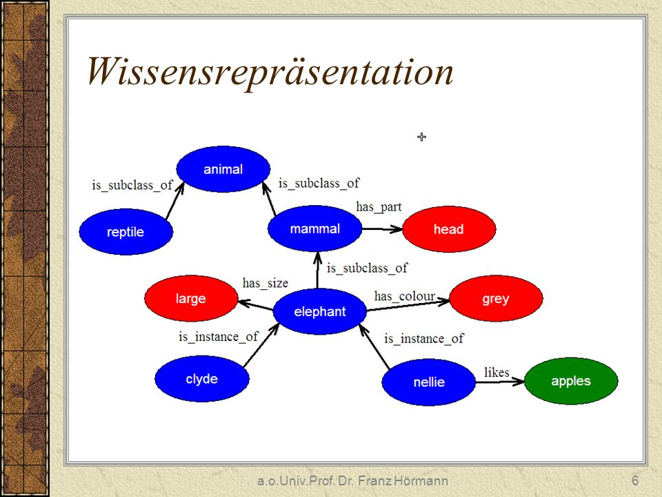 a.o.Univ.Prof. Dr. Franz Hörmann6 Wissensrepräsentation