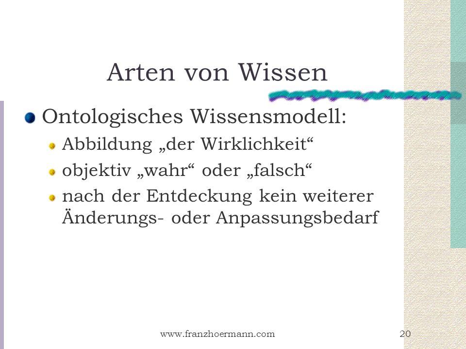 www.franzhoermann.com20 Arten von Wissen Ontologisches Wissensmodell: Abbildung der Wirklichkeit objektiv wahr oder falsch nach der Entdeckung kein we