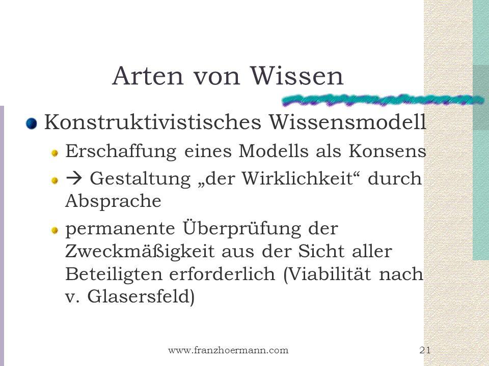 www.franzhoermann.com21 Arten von Wissen Konstruktivistisches Wissensmodell Erschaffung eines Modells als Konsens Gestaltung der Wirklichkeit durch Ab