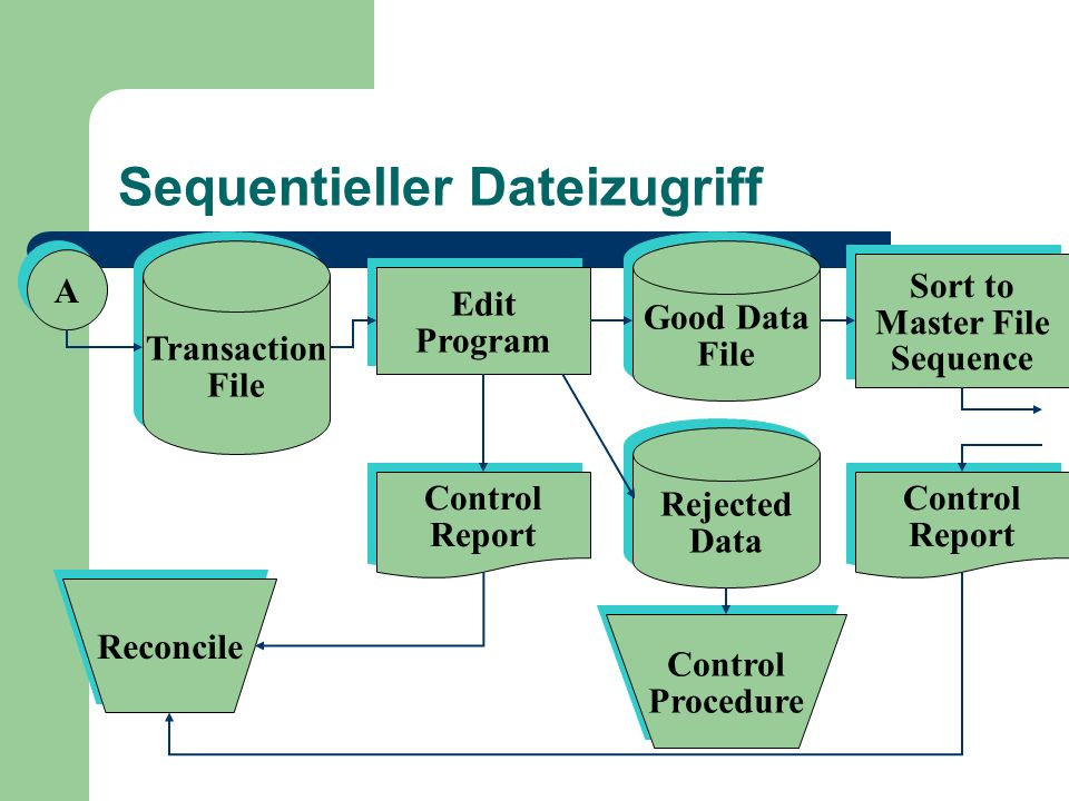 Sequentieller Dateizugriff A A Transaction File Transaction File Edit Program Edit Program Good Data File Good Data File Sort to Master File Sequence Sort to Master File Sequence Control Report Control Report Rejected Data Rejected Data Control Procedure Control Procedure Reconcile Control Report Control Report
