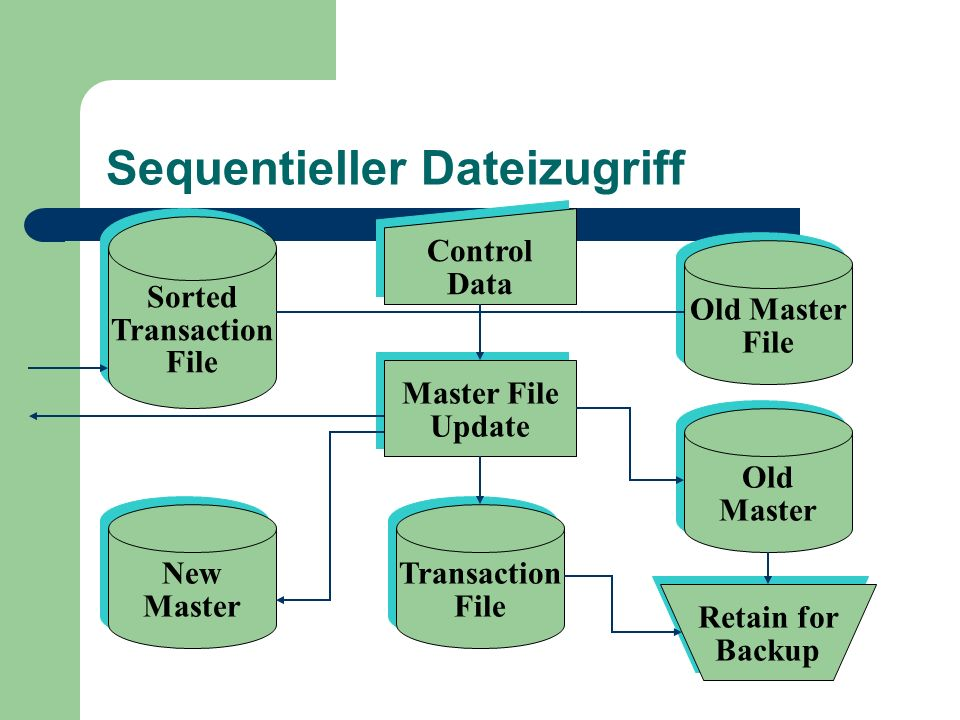 Sequentieller Dateizugriff Sorted Transaction File Sorted Transaction File Control Data Control Data Old Master File Old Master File Master File Update Master File Update Transaction File Transaction File Old Master Old Master New Master New Master Retain for Backup Retain for Backup