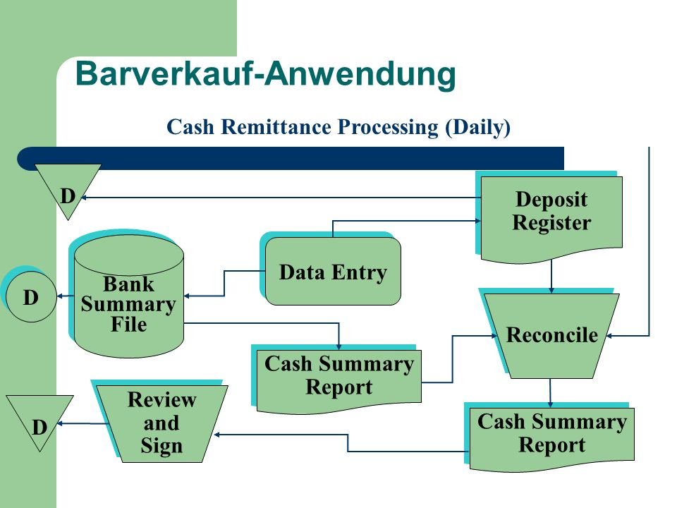 Barverkauf-Anwendung Cash Remittance Processing (Daily) Data Entry Cash Summary Report Cash Summary Report Deposit Register Deposit Register D D Cash Summary Report Cash Summary Report Reconcile Review and Sign Review and Sign Bank Summary File Bank Summary File D D