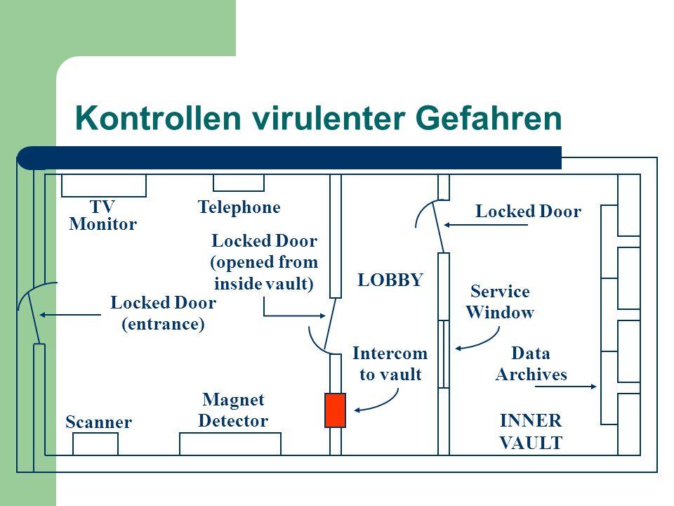 Kontrollen virulenter Gefahren TV Monitor Telephone Locked Door (entrance) Locked Door (opened from inside vault) Intercom to vault LOBBY Locked Door