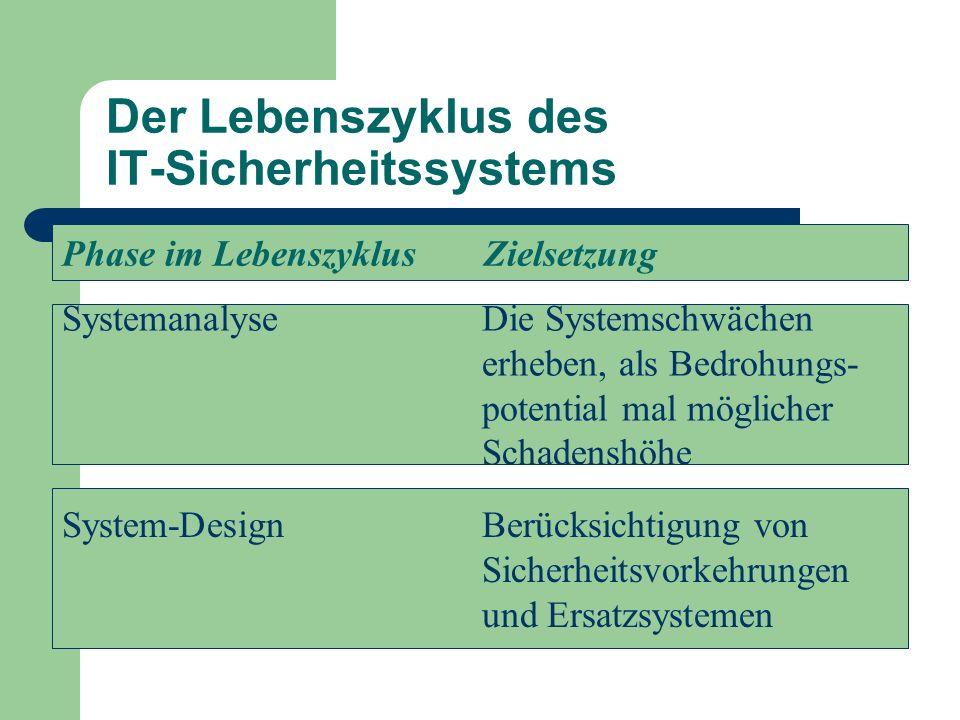 Der Lebenszyklus des IT-Sicherheitssystems Phase im Lebenszyklus Zielsetzung SystemanalyseDie Systemschwächen erheben, als Bedrohungs- potential mal m