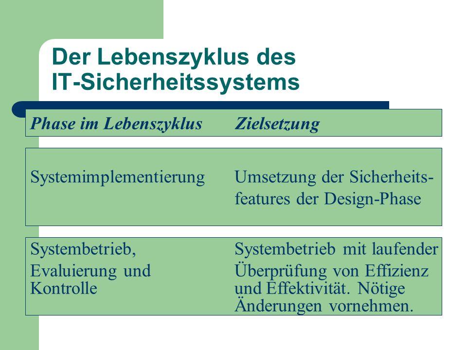 Der Lebenszyklus des IT-Sicherheitssystems Phase im Lebenszyklus Zielsetzung SystemimplementierungUmsetzung der Sicherheits- features der Design-Phase