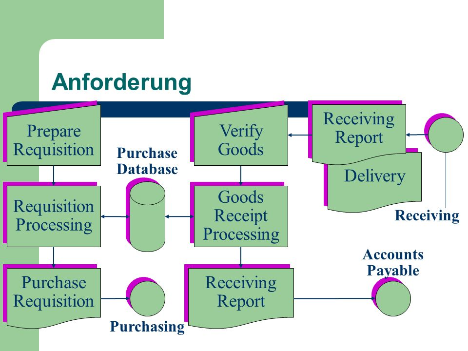 Anforderung Prepare Requisition Prepare Requisition Purchase Requisition Purchase Requisition Receiving Report Receiving Report Delivery Receiving Rep