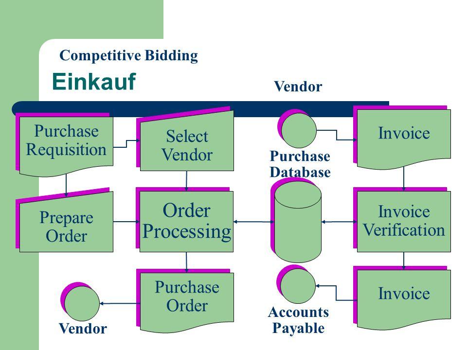 Einkauf Select Vendor Select Vendor Prepare Order Prepare Order Invoice Verification Invoice Verification Order Processing Order Processing Purchase R