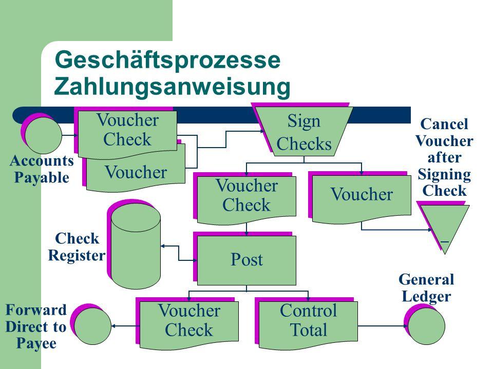 Geschäftsprozesse Zahlungsanweisung Control Total Control Total Voucher Check Voucher Check Voucher Check Voucher Check Voucher Post Sign Checks Sign