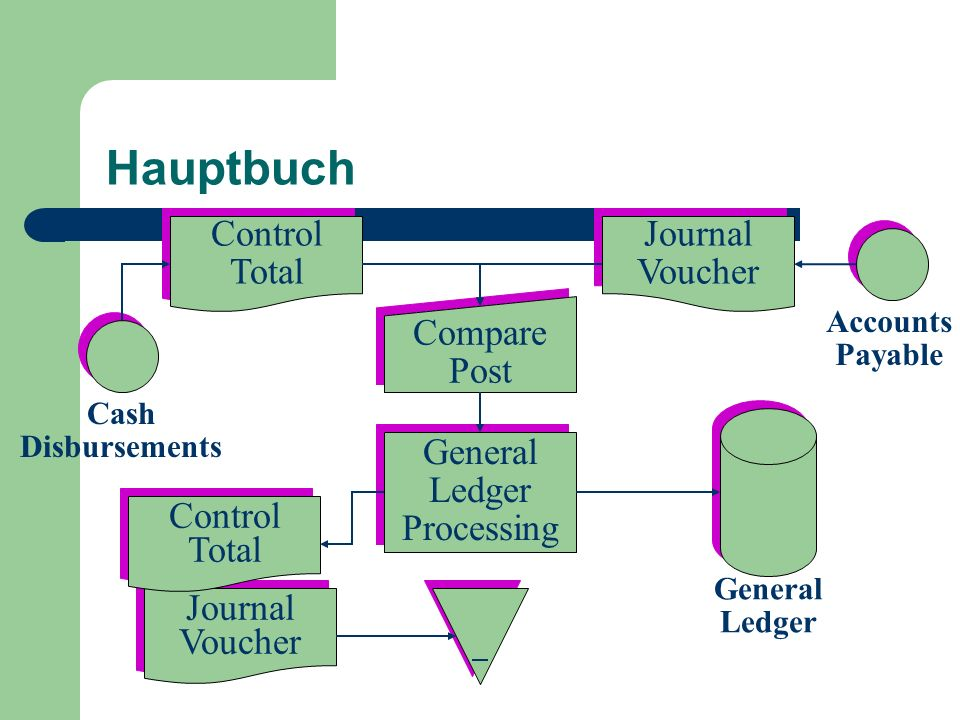 Hauptbuch Journal Voucher Journal Voucher Control Total Control Total Control Total Control Total Journal Voucher Journal Voucher Compare Post Compare