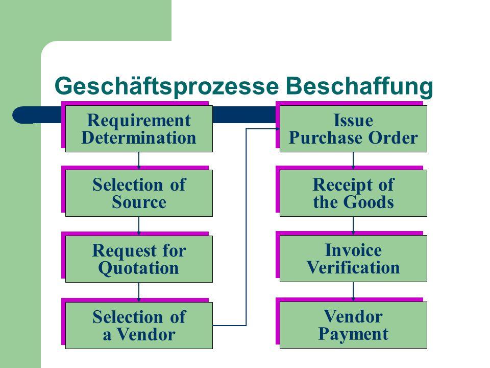 Geschäftsprozesse Beschaffung Requirement Determination Requirement Determination Issue Purchase Order Issue Purchase Order Selection of a Vendor Sele