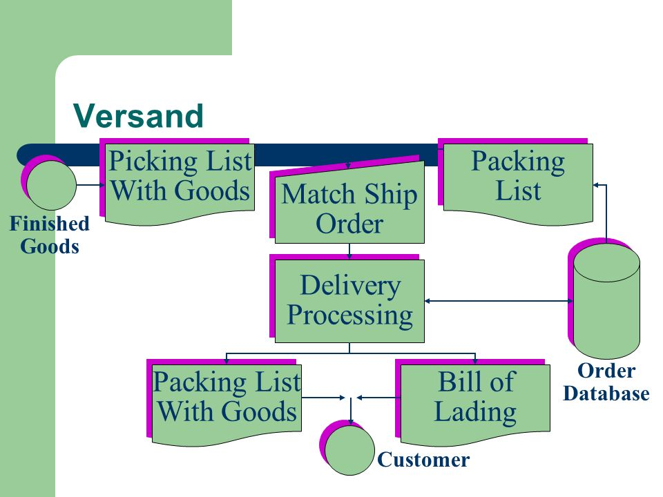 Versand Picking List With Goods Picking List With Goods Packing List Packing List Match Ship Order Match Ship Order Delivery Processing Delivery Proce