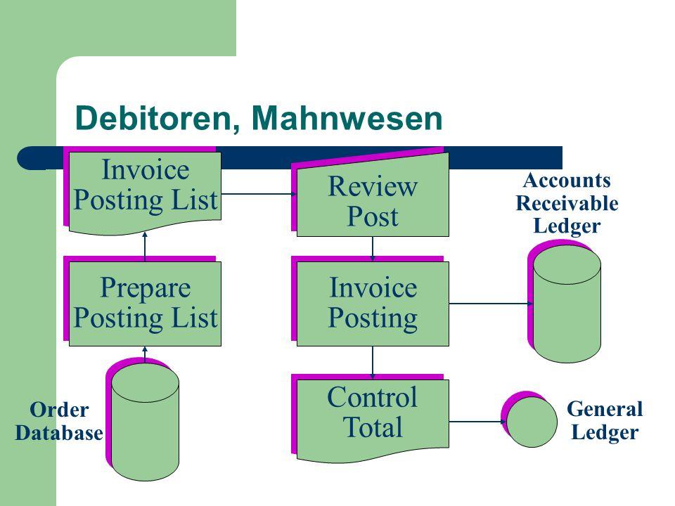 Debitoren, Mahnwesen Control Total Control Total Invoice Posting List Invoice Posting List Invoice Posting Invoice Posting Prepare Posting List Prepar