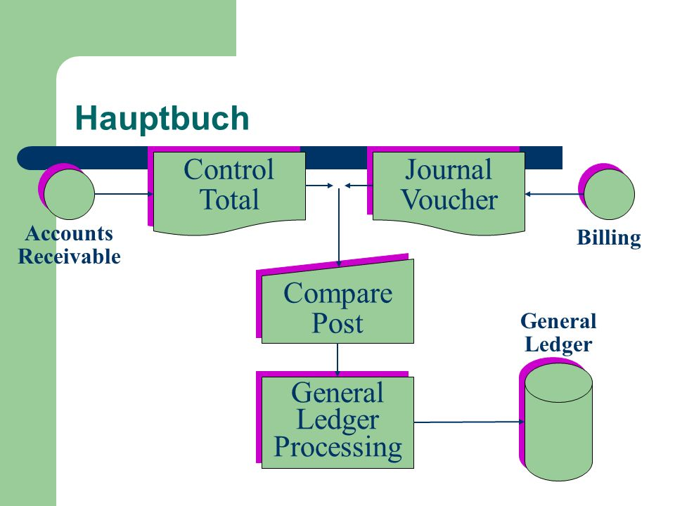 Hauptbuch Control Total Control Total Journal Voucher Journal Voucher Accounts Receivable Compare Post Compare Post General Ledger Processing General