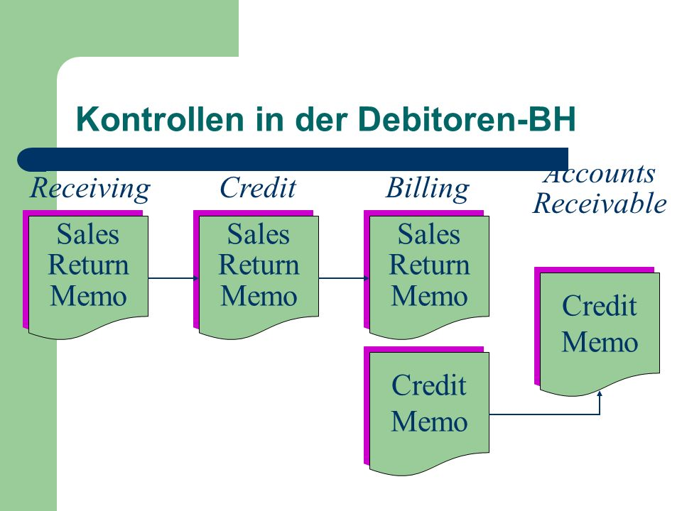 Kontrollen in der Debitoren-BH Receiving Sales Return Memo Sales Return Memo Sales Return Memo Sales Return Memo Sales Return Memo Sales Return Memo C