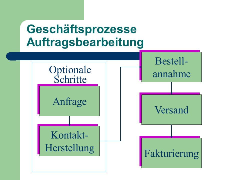 Geschäftsprozesse Auftragsbearbeitung Kontakt- Herstellung Kontakt- Herstellung Anfrage Bestell- annahme Bestell- annahme Versand Fakturierung Optionale Schritte