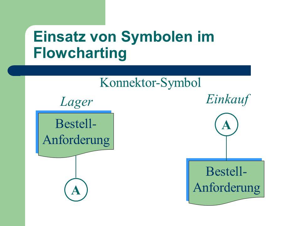 Einsatz von Symbolen im Flowcharting Konnektor-Symbol Bestell- Anforderung Bestell- Anforderung Bestell- Anforderung Bestell- Anforderung Einkauf Lage
