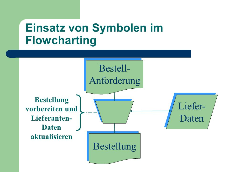 Einsatz von Symbolen im Flowcharting Bestell- Anforderung Bestell- Anforderung Bestellung Liefer- Daten Liefer- Daten Bestellung vorbereiten und Liefe