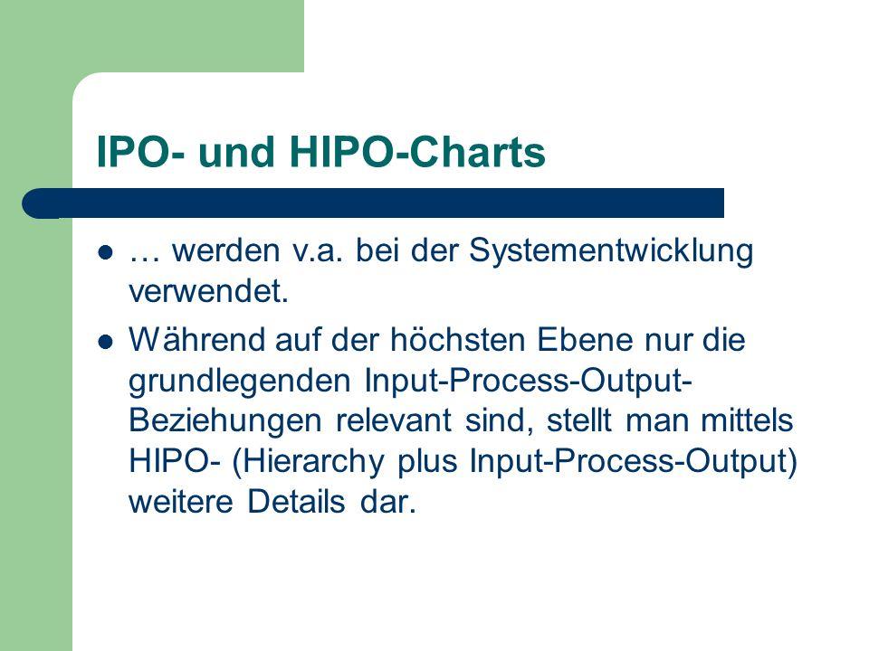 IPO- und HIPO-Charts … werden v.a. bei der Systementwicklung verwendet. Während auf der höchsten Ebene nur die grundlegenden Input-Process-Output- Bez