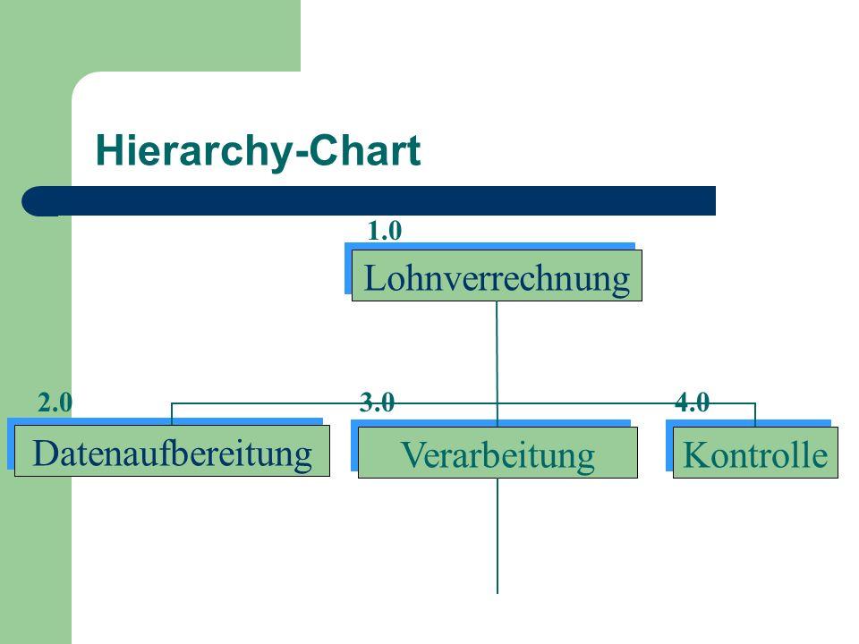 Hierarchy-Chart Lohnverrechnung Datenaufbereitung Verarbeitung Kontrolle 1.0 2.03.04.0