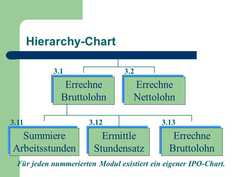 Hierarchy-Chart Errechne Bruttolohn Errechne Nettolohn Summiere Arbeitsstunden Ermittle Stundensatz Errechne Bruttolohn 3.13.2 3.113.123.13 Für jeden