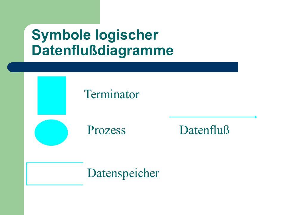 Symbole logischer Datenflußdiagramme Terminator Prozess Datenspeicher Datenfluß