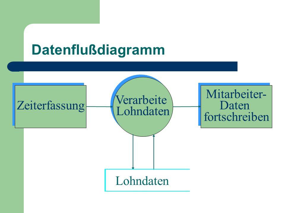 Datenflußdiagramm Zeiterfassung Verarbeite Lohndaten Verarbeite Lohndaten Mitarbeiter- Daten fortschreiben Mitarbeiter- Daten fortschreiben Lohndaten