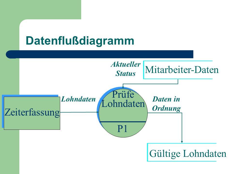 Datenflußdiagramm Zeiterfassung Prüfe Lohndaten P1 Prüfe Lohndaten P1 Mitarbeiter-Daten Lohndaten Aktueller Status Daten in Ordnung Gültige Lohndaten