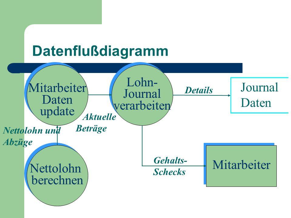 Datenflußdiagramm Mitarbeiter Nettolohn berechnen Nettolohn berechnen Nettolohn und Abzüge Gehalts- Schecks Mitarbeiter Daten update Mitarbeiter Daten