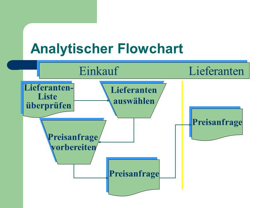 Analytischer Flowchart Lieferanten- Liste überprüfen Lieferanten- Liste überprüfen Preisanfrage vorbereiten Preisanfrage vorbereiten Lieferanten auswä