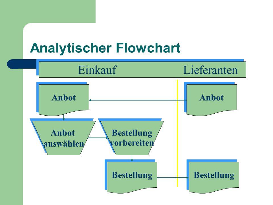 Analytischer Flowchart Bestellung vorbereiten Bestellung vorbereiten Anbot auswählen Anbot auswählen Anbot Einkauf Lieferanten Anbot Bestellung