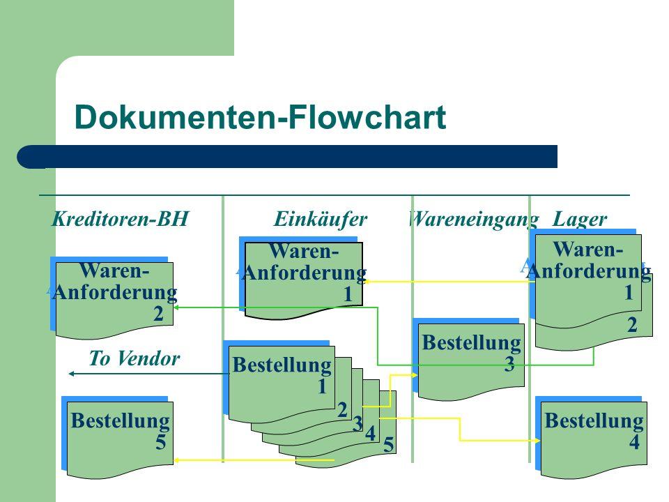 Dokumenten-Flowchart Waren- Anforderung 2 Waren- Anforderung 2 Kreditoren-BH Einkäufer Wareneingang Lager 2 Waren- Anforderung 1 Waren- Anforderung 1