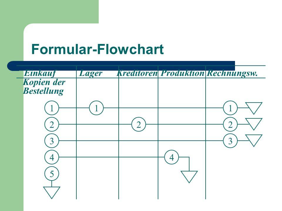 Formular-Flowchart Einkauf Lager Kreditoren Produktion Rechnungsw. Kopien der Bestellung 1 2 3 4 5 1 2 1 2 3 4