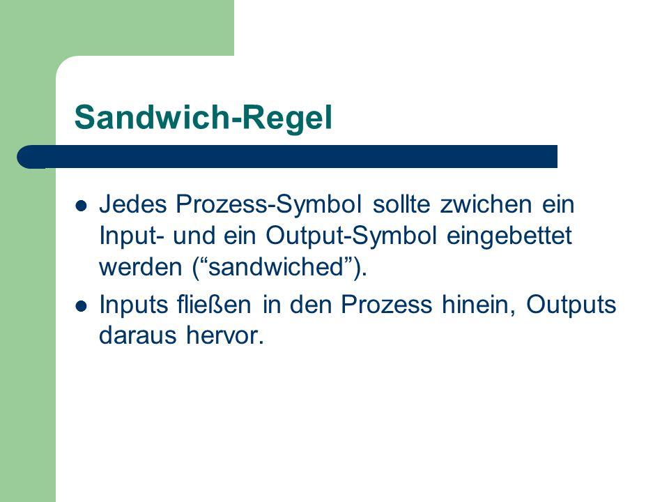 Sandwich-Regel Jedes Prozess-Symbol sollte zwichen ein Input- und ein Output-Symbol eingebettet werden (sandwiched). Inputs fließen in den Prozess hin