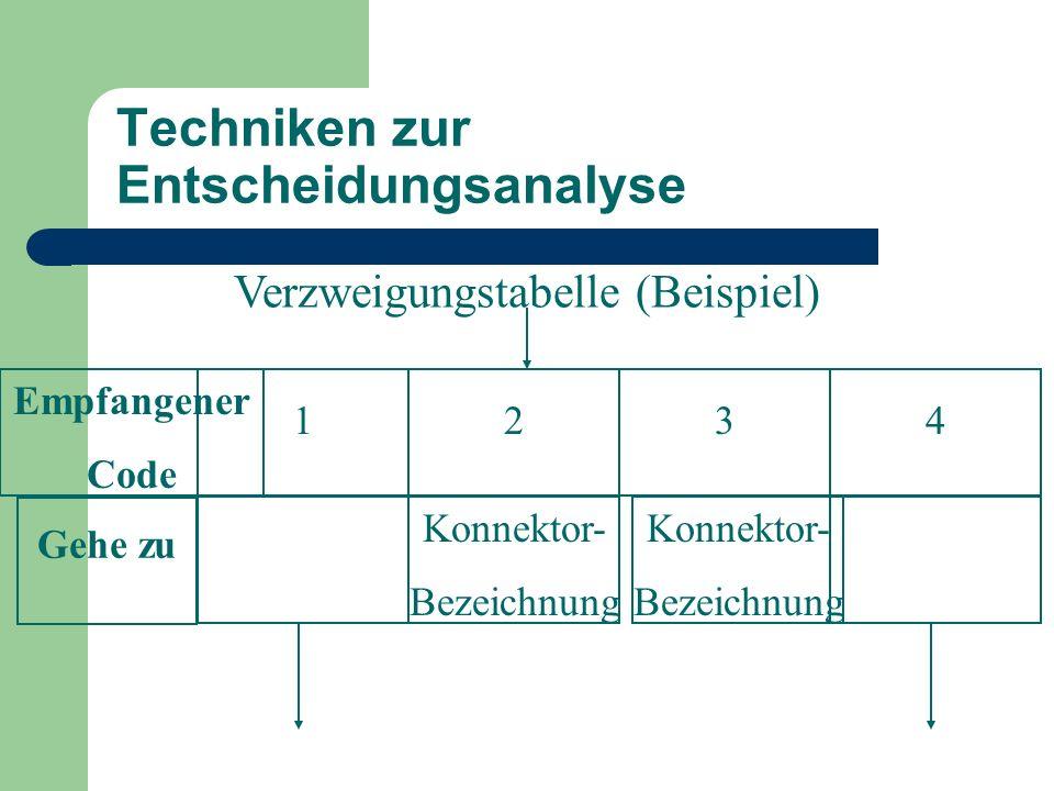 Techniken zur Entscheidungsanalyse Verzweigungstabelle (Beispiel) Empfangener Code Gehe zu Konnektor- Bezeichnung 123 Konnektor- Bezeichnung 4