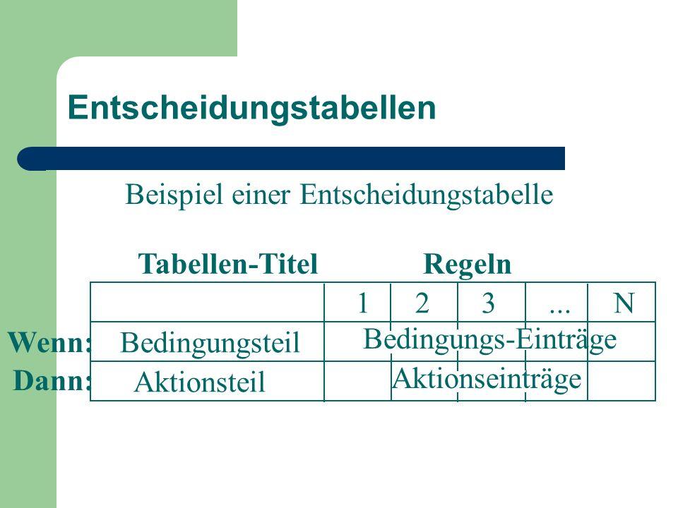 123... N Bedingungsteil Aktionsteil Entscheidungstabellen Bedingungs-Einträge Aktionseinträge Beispiel einer Entscheidungstabelle Tabellen-Titel Regel