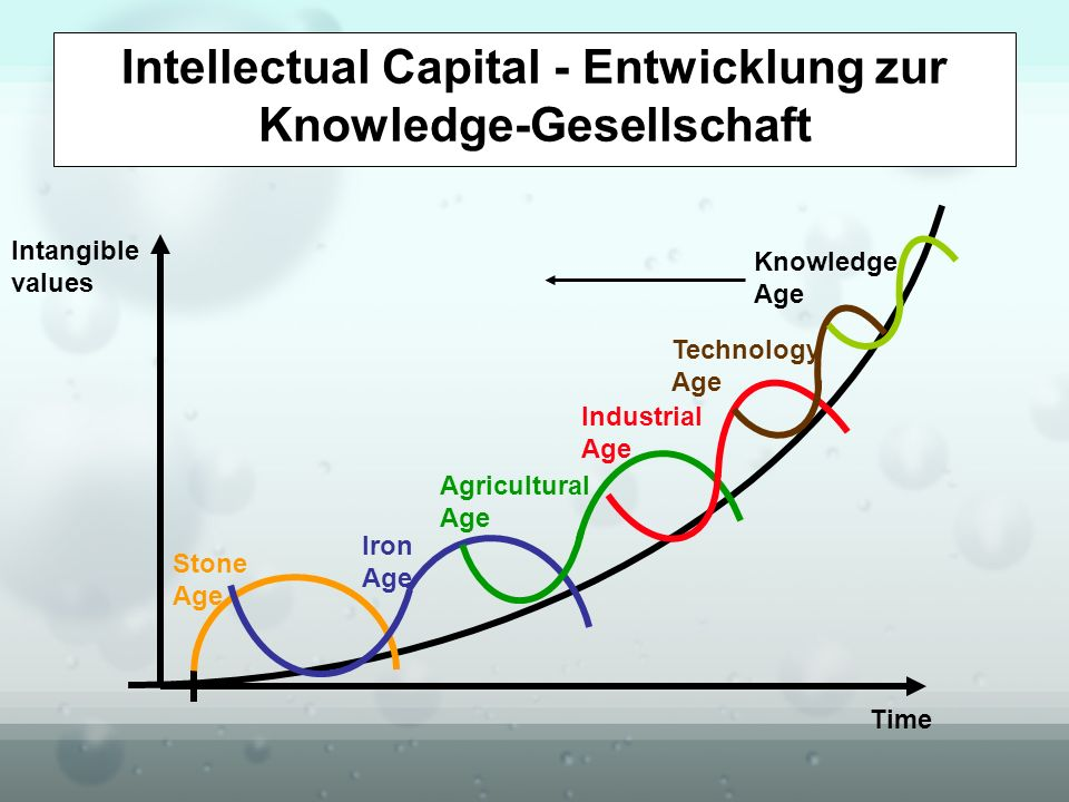 Time Intangible values Stone Age Iron Age Agricultural Age Industrial Age Technology Age Knowledge Age Intellectual Capital - Entwicklung zur Knowledg