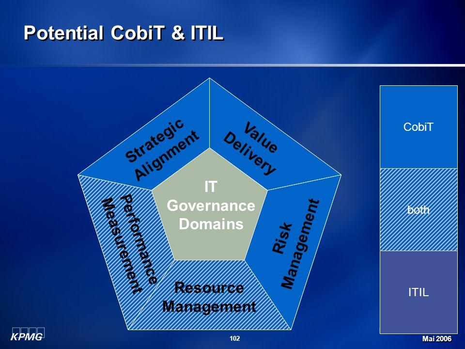 Michael Schirmbrand Mai 2006 102 Potential CobiT & ITIL Strategic Alignment Value Delivery Risk Management Resource Management Performance Measurement