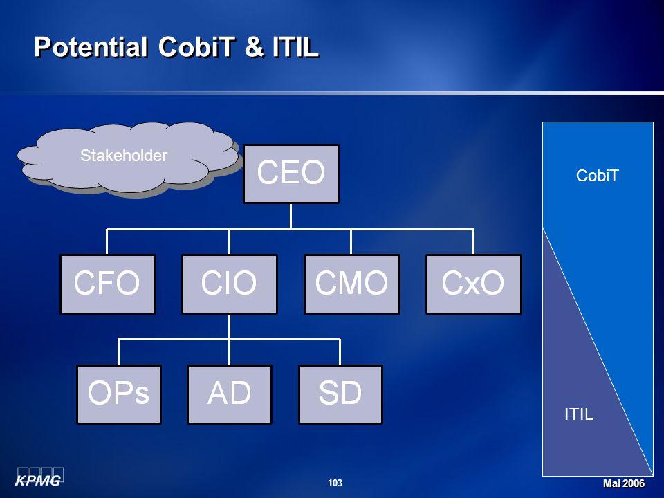 Michael Schirmbrand Mai 2006 103 Potential CobiT & ITIL Stakeholder CobiT ITIL