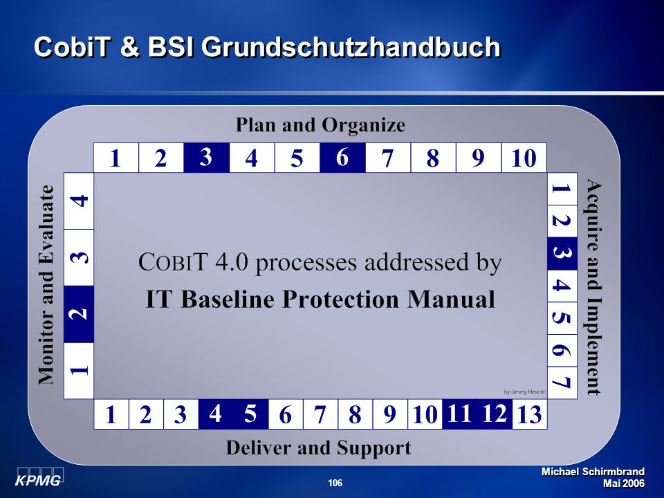 Michael Schirmbrand Mai 2006 106 CobiT & BSI Grundschutzhandbuch