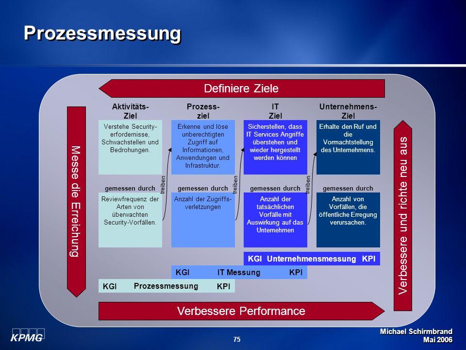 Michael Schirmbrand Mai 2006 75 Prozessmessung Verstehe Security- erfordernisse, Schwachstellen und Bedrohungen. Reviewfrequenz der Arten von überwach