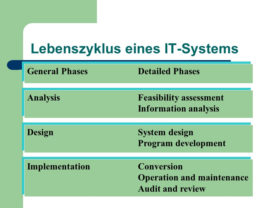 Lebenszyklus eines IT-Systems General PhasesDetailed Phases AnalysisFeasibility assessment Information analysis AnalysisFeasibility assessment Informa