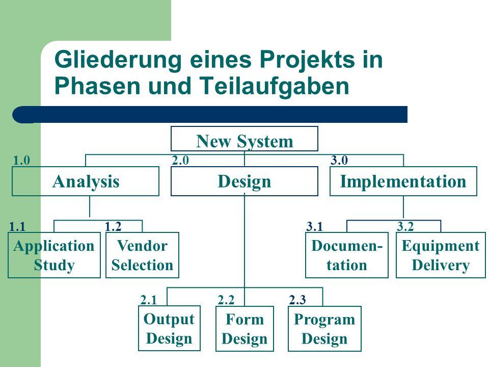 Gliederung eines Projekts in Phasen und Teilaufgaben ImplementationAnalysisDesign New System Application Study Vendor Selection Output Design Form Des