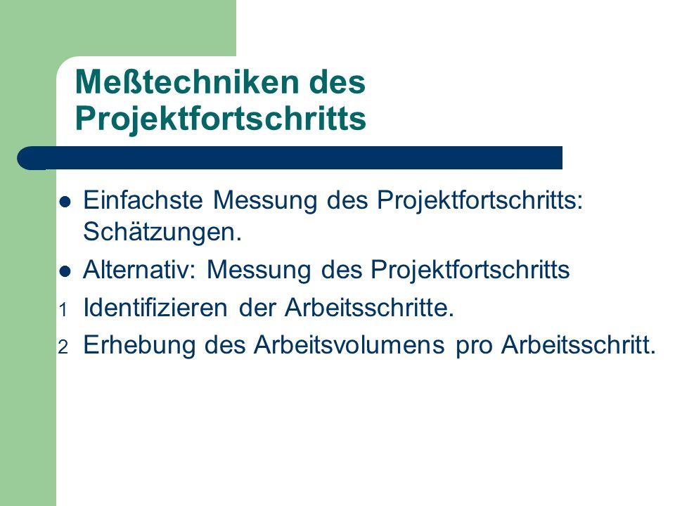 Meßtechniken des Projektfortschritts Einfachste Messung des Projektfortschritts: Schätzungen. Alternativ: Messung des Projektfortschritts 1 Identifizi