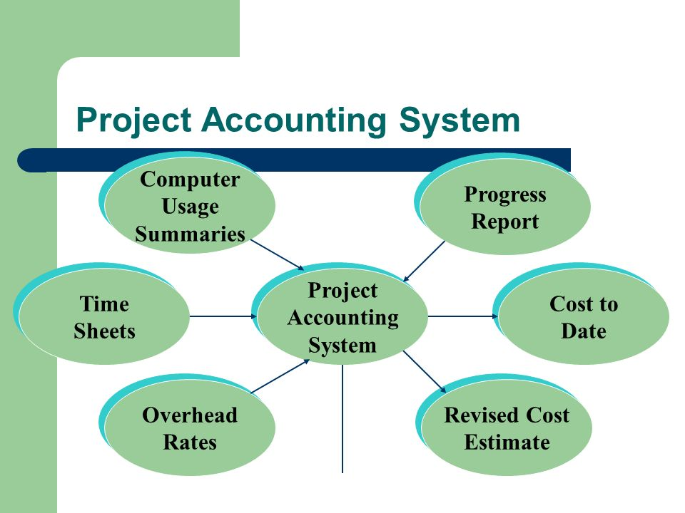 Project Accounting System Computer Usage Summaries Computer Usage Summaries Project Accounting System Project Accounting System Overhead Rates Overhea