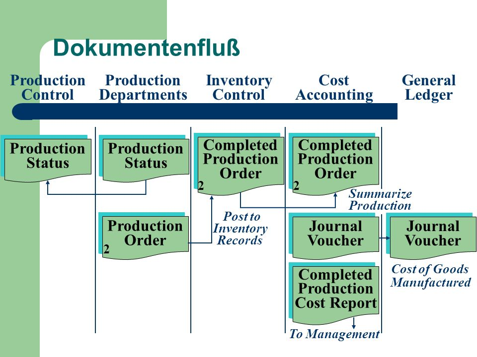 Dokumentenfluß Production Control Production Departments Inventory Control Cost Accounting General Ledger Journal Voucher Journal Voucher Completed Pr