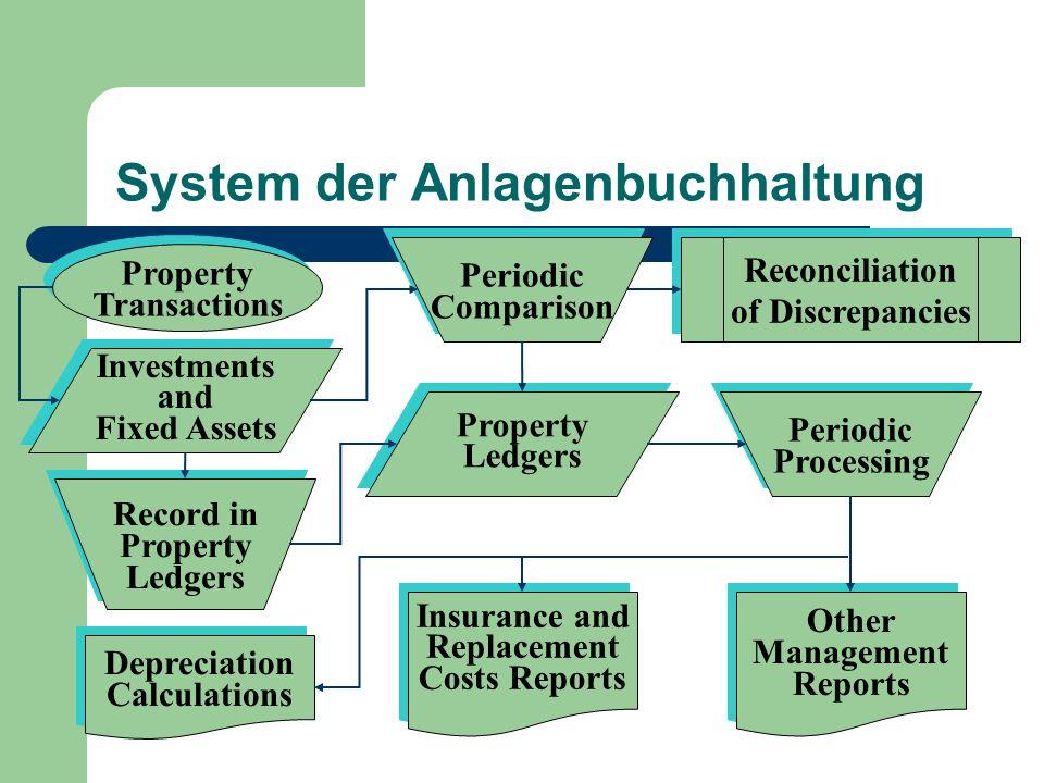 System der Anlagenbuchhaltung Property Transactions Property Transactions Investments and Fixed Assets Investments and Fixed Assets Periodic Compariso