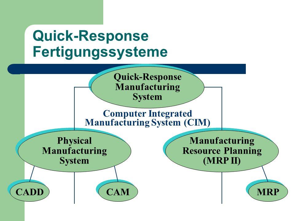 Quick-Response Fertigungssysteme Quick-Response Manufacturing System Quick-Response Manufacturing System Physical Manufacturing System Physical Manufa