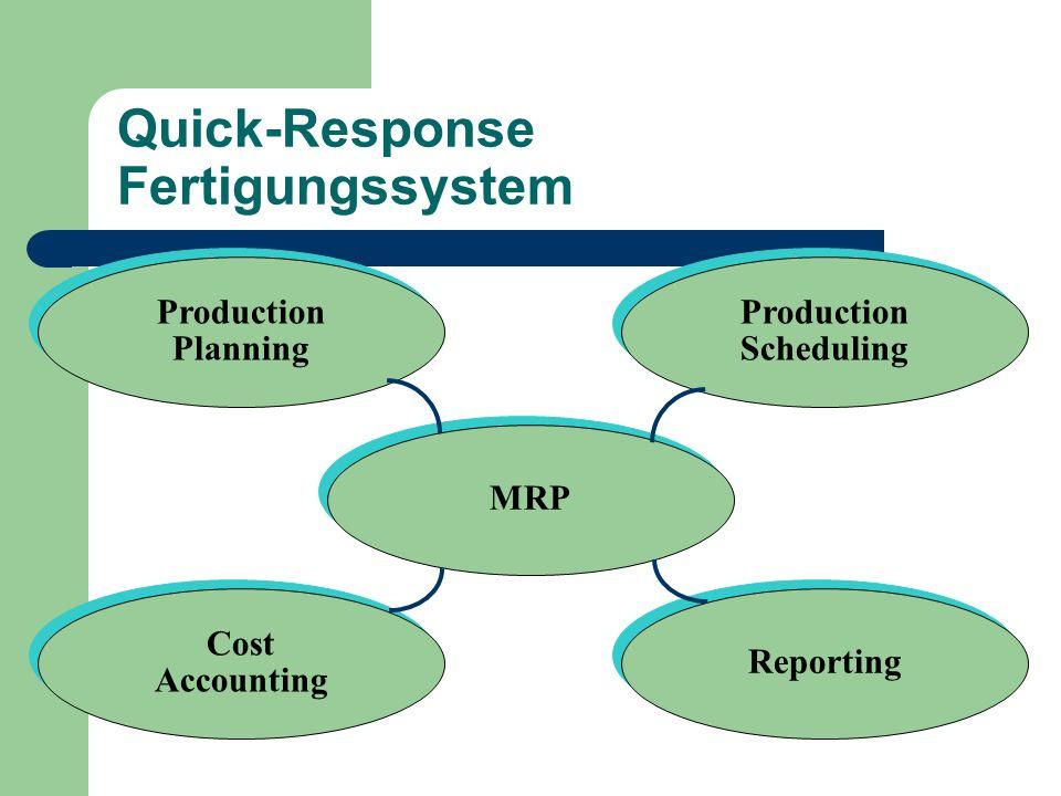 Quick-Response Fertigungssystem MRP Production Planning Production Planning Production Scheduling Production Scheduling Cost Accounting Cost Accountin