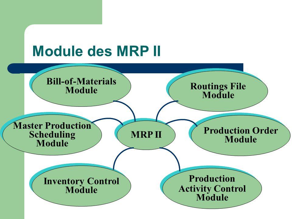 Module des MRP II MRP II Bill-of-Materials Module Bill-of-Materials Module Routings File Module Routings File Module Inventory Control Module Inventor