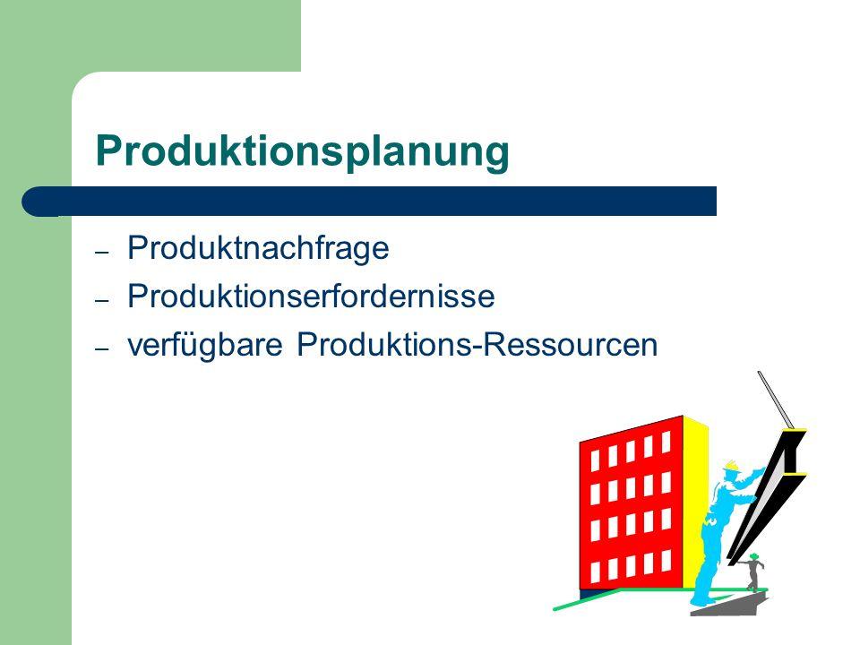 Produktionsplanung – Produktnachfrage – Produktionserfordernisse – verfügbare Produktions-Ressourcen